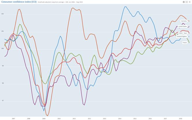 OCDE CCI - Germany, US, UK, France.