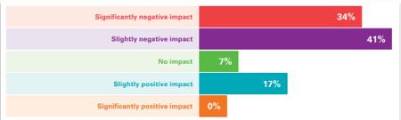 statistic coronavirus impact on sales