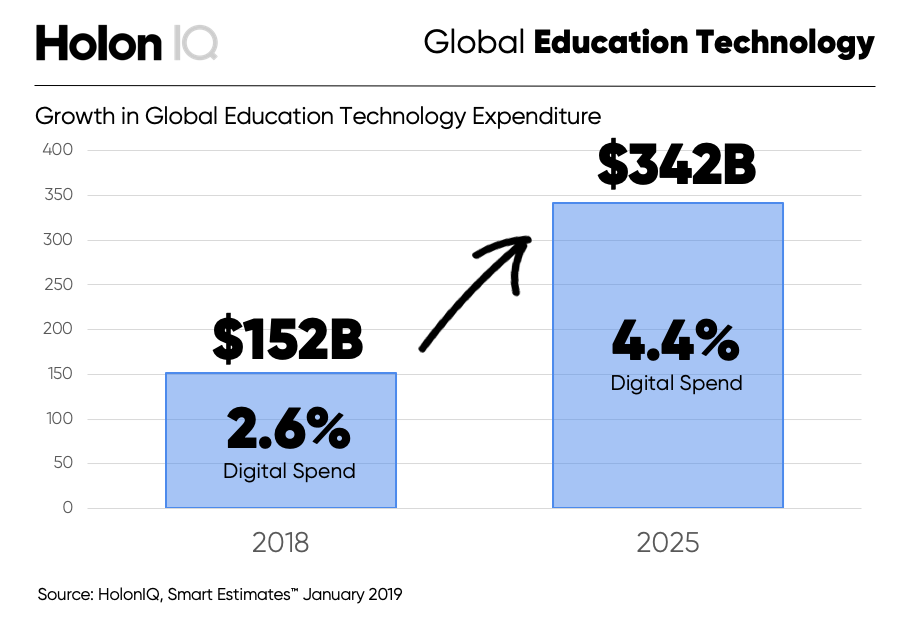 HolonIQ-Global-EdTech-Spend