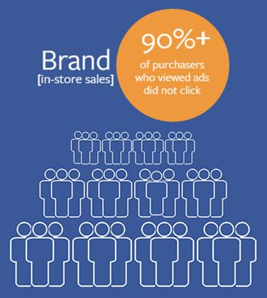 infografia in-store sales