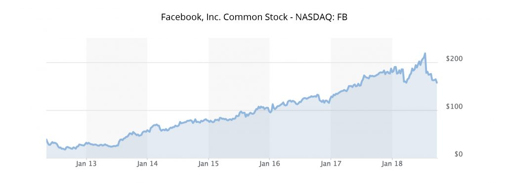 Facebook Common Stock