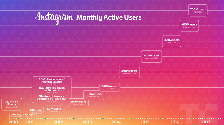 MAUS - Monthly Active Users