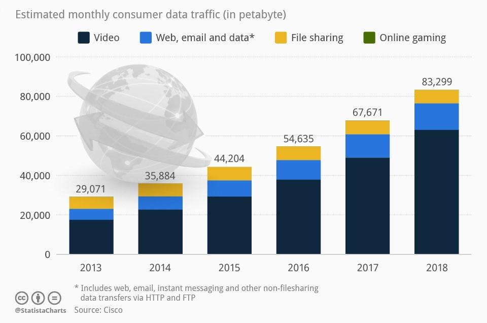 Estimated monthly consumer data traffic