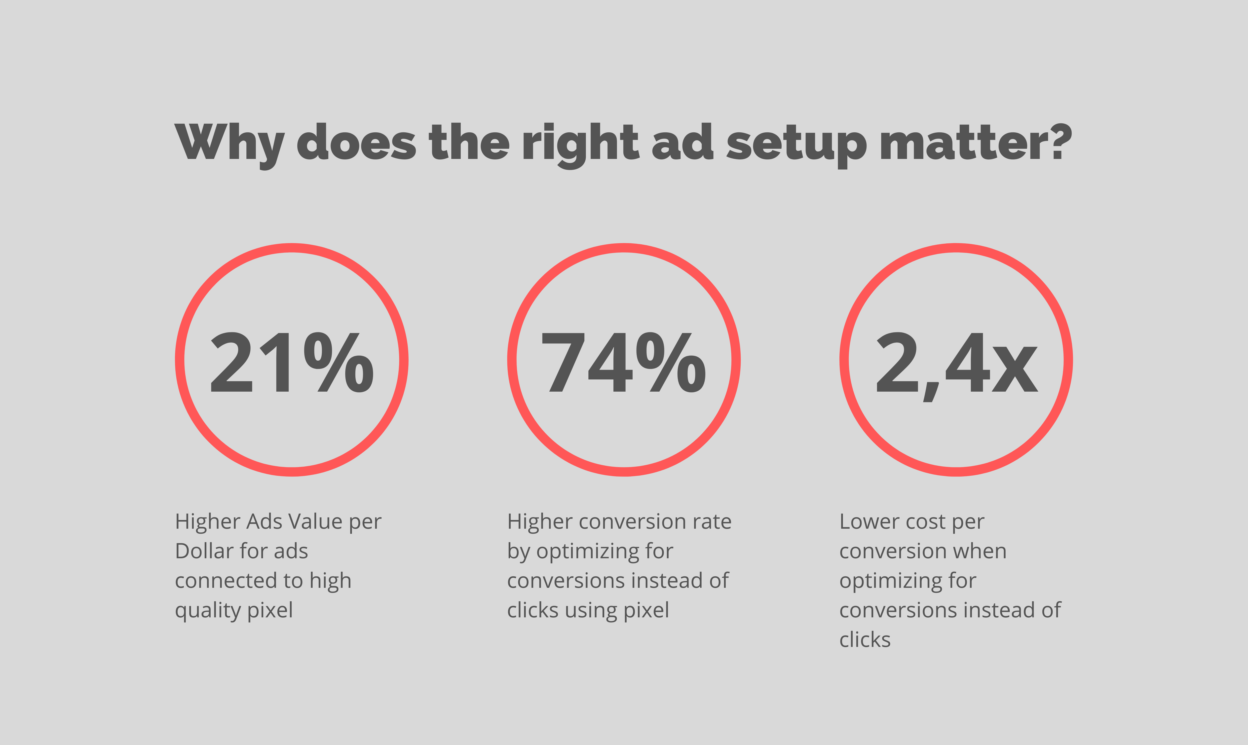 Why does the right ad setup matter_