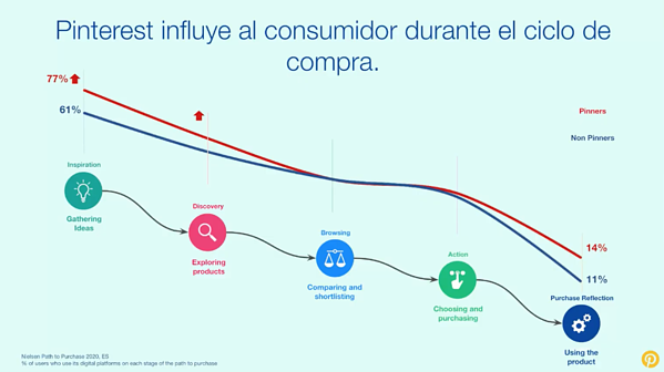 pinterest influence on consumer purchase cycle