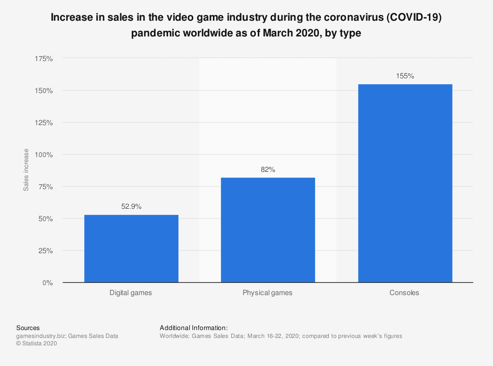 statistic_id1109979_covid-19_-global-video-game-and-console-increase-as-of-march-2020