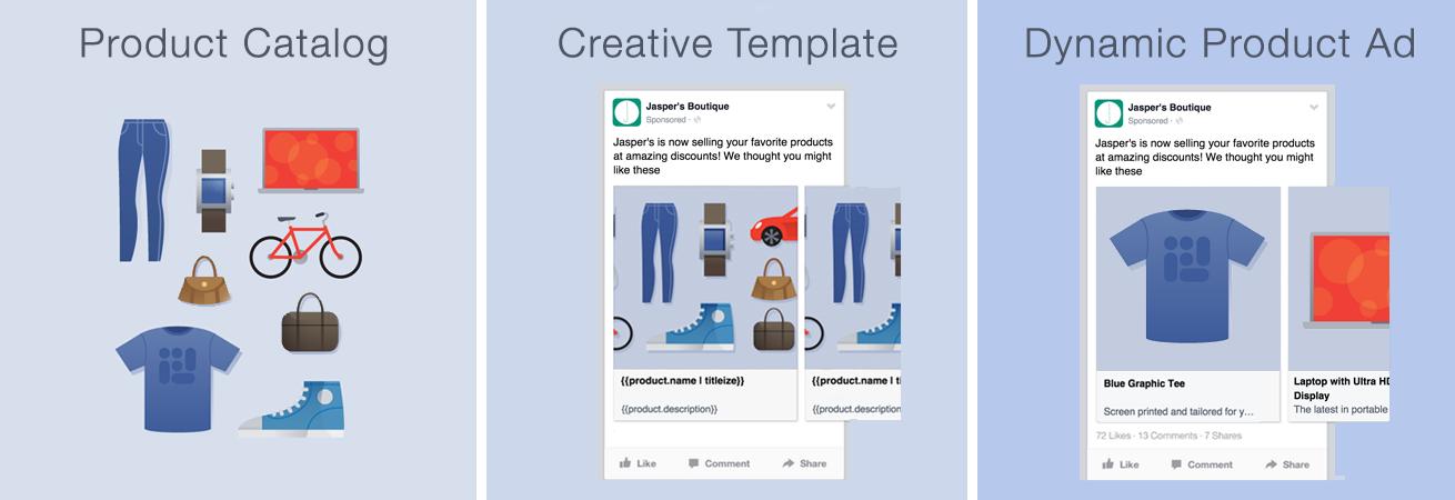 Dynamic Ads ¿Qué son y para qué sirven?